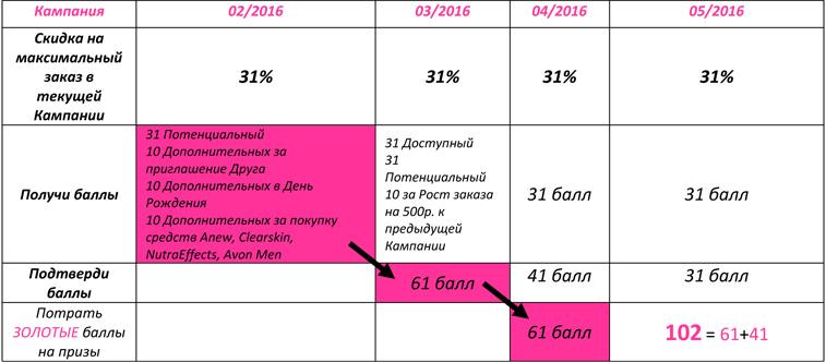 Схема накопления баллов Представителем